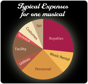 Typical expenses for one musical